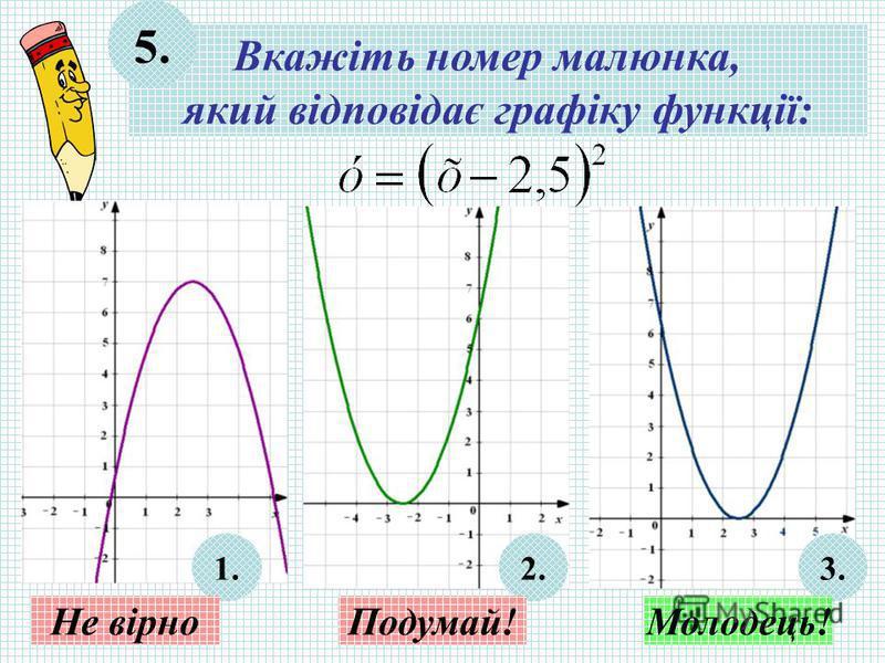 Вкажіть номер малюнка, який відповідає графіку функції: 5. 1.2.3. Не вірноПодумай!Молодець!