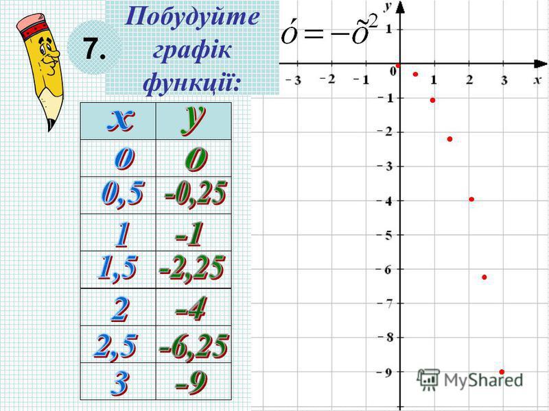 Побудуйте графік функції: 7.7.