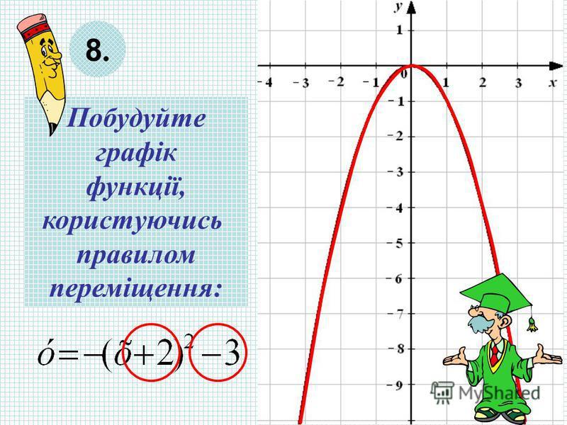 Побудуйте графік функції, користуючись правилом переміщення: 8.8.
