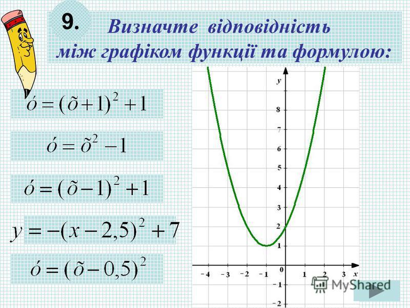 Визначте відповідність між графіком функції та формулою: 9.9.