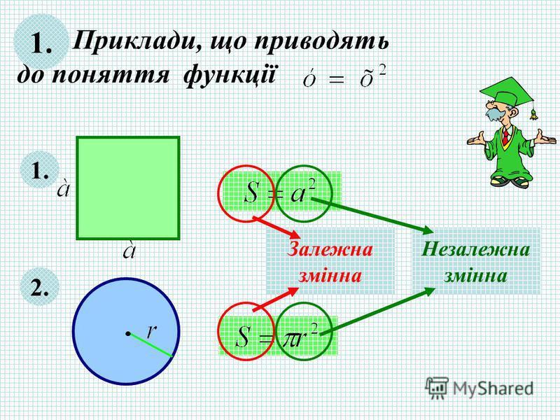 Приклади, що приводять до поняття функції 1. 2. Залежна змінна Незалежна змінна 1.