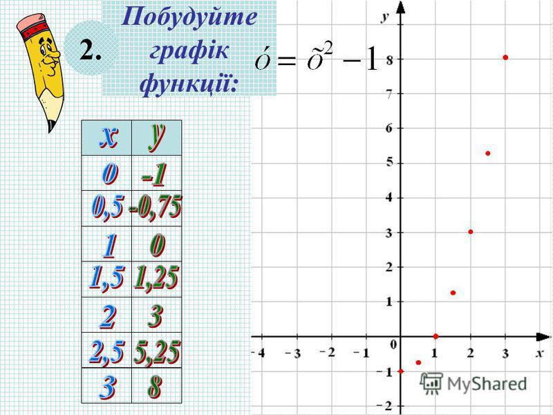 Побудуйте графік функції: 2.