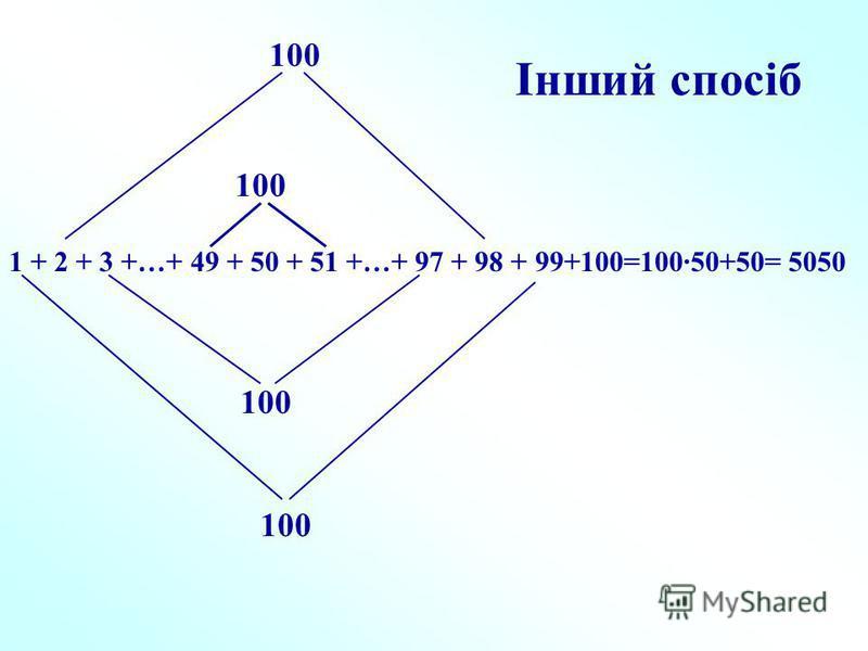 1 + 2 + 3 +…+ 49 + 50 + 51 +…+ 97 + 98 + 99+100=100·50+50= 5050 100 Інший спосіб