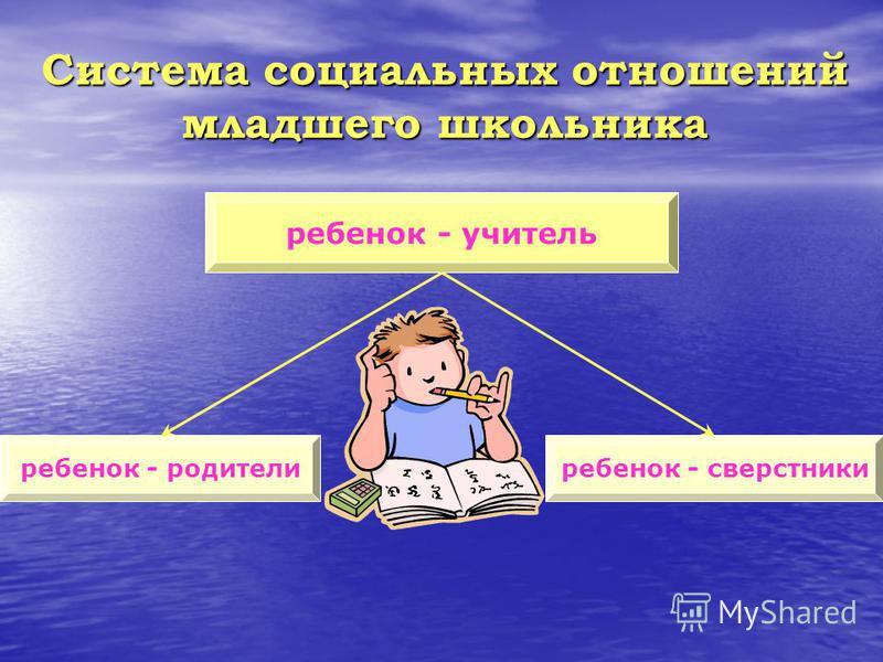 Система социальных отношений младшего школьника ребенок - учитель ребенок - сверстники ребенок - родители