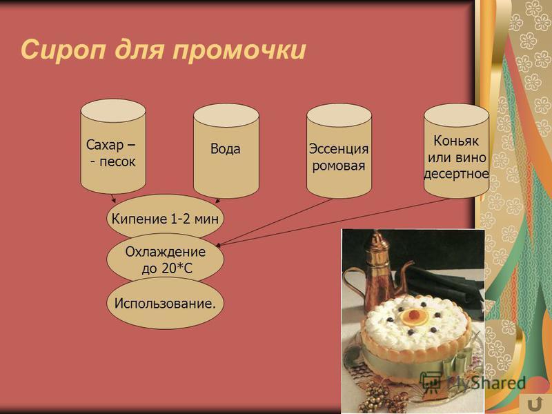 Сироп для промочки Сахар – - песок Вода Эссенция ромовая Коньяк или вино десертное Кипение 1-2 мин Охлаждение до 20*С Использование.