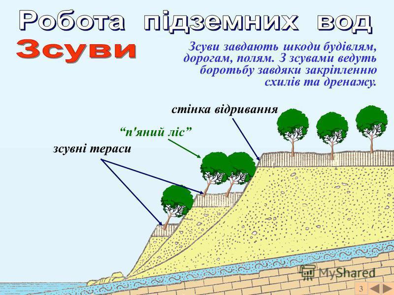 3 – відривання та переміщення мас гірських порід вниз по схилу під дією сили тяжіння.