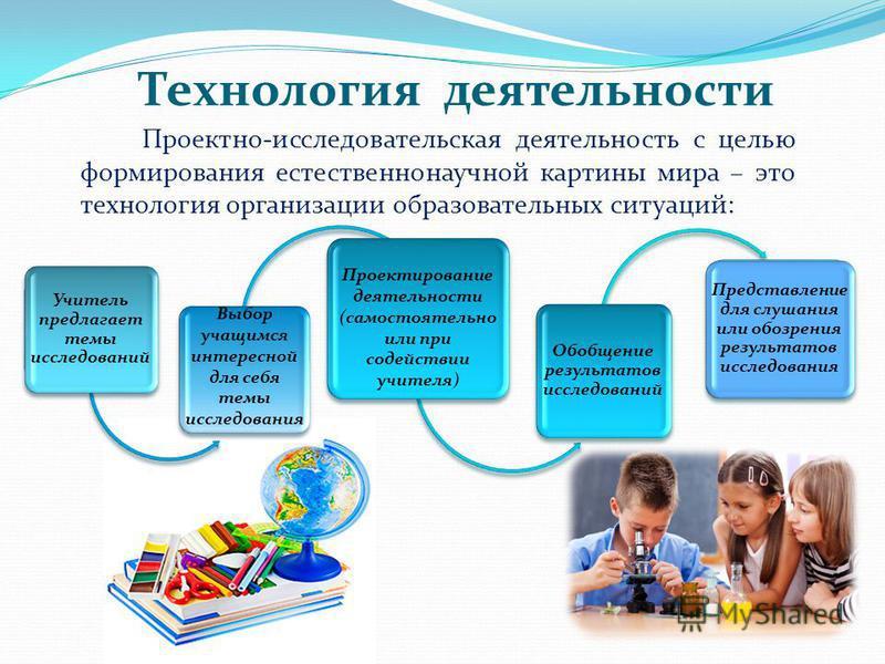 Технология деятельности Учитель предлагает темы исследований Выбор учащимся интересной для себя темы исследования Проектирование деятельности (самостоятельно или при содействии учителя) Обобщение результатов исследований Представление для слушания ил