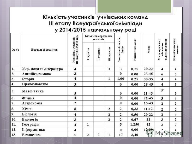 Кількість учасників учнівських команд ІІІ етапу Всеукраїнської олімпіади у 2014/2015 навчальному році з/пНавчальні предмети Кількість учасників ІІІ етапу 201 3 /201 4 н.р. Кількість отриманих дипломів Загальна кількість балів Рейтинг команди Місце Мі