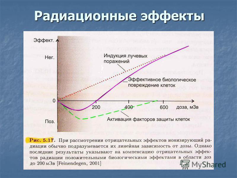 Радиационные эффекты