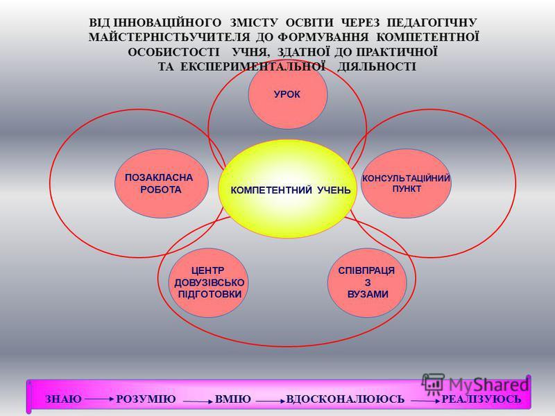 СПІВПРАЦЯ З ВУЗАМИ ЦЕНТР ДОВУЗІВСЬКО ПІДГОТОВКИ УРОК ВІД ІННОВАЦІЙНОГО ЗМІСТУ ОСВІТИ ЧЕРЕЗ ПЕДАГОГІЧНУ МАЙСТЕРНІСТЬУЧИТЕЛЯ ДО ФОРМУВАННЯ КОМПЕТЕНТНОЇ ОСОБИСТОСТІ УЧНЯ, ЗДАТНОЇ ДО ПРАКТИЧНОЇ ТА ЕКСПЕРИМЕНТАЛЬНОЇ ДІЯЛЬНОСТІ ЗНАЮ РОЗУМІЮ ВМІЮ ВДОСКОНАЛЮ