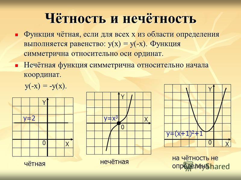 Чётность и нечётность Функция чётная, если для всех х из области определения выполняется равенство: у(х) = у(-х). Функция симметрична относительно оси ординат. Функция чётная, если для всех х из области определения выполняется равенство: у(х) = у(-х)