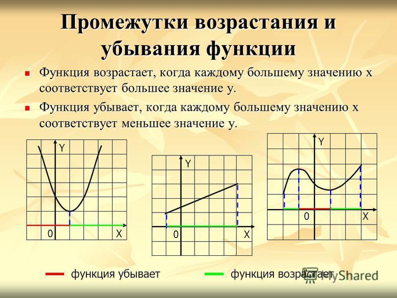 Промежутки возрастания и убывания функции Функция возрастает, когда каждому большему значению х соответствует большее значение у. Функция возрастает, когда каждому большему значению х соответствует большее значение у. Функция убывает, когда каждому б