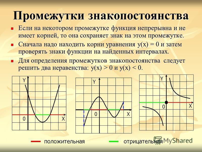 Промежутки знакопостоянства Если на некотором промежутке функция непрерывна и не имеет корней, то она сохраняет знак на этом промежутке. Если на некотором промежутке функция непрерывна и не имеет корней, то она сохраняет знак на этом промежутке. Снач