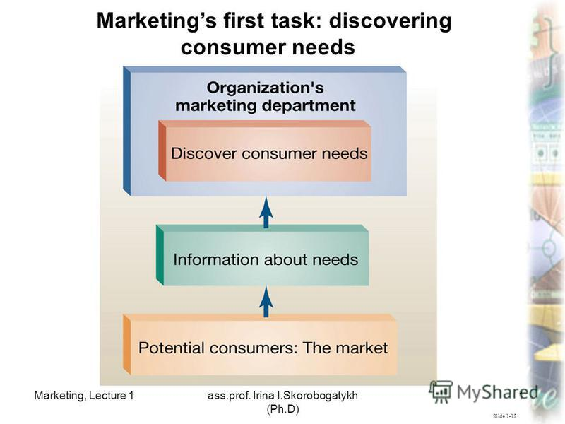 Marketing, Lecture 1ass.prof. Irina I.Skorobogatykh (Ph.D) 15 Slide 1-18 Marketings first task: discovering consumer needs