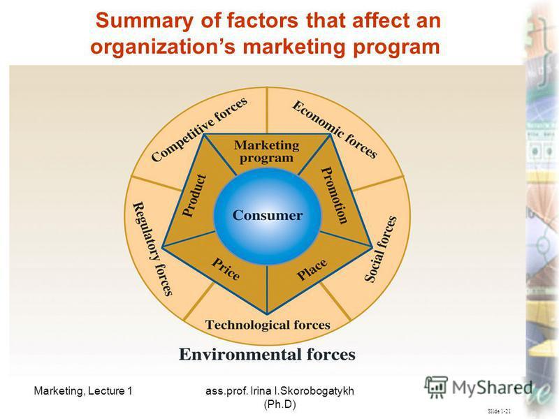 Marketing, Lecture 1ass.prof. Irina I.Skorobogatykh (Ph.D) 19 Slide 1-21 Summary of factors that affect an organizations marketing program