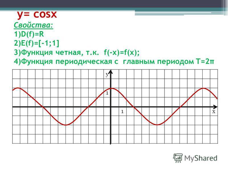 y= cosx Свойства: 1)D(f)=R 2)E(f)=[-1;1] 3)Функция четная, т.к. f(-x)=f(x); 4)Функция периодическая с главным периодом T=2π y 1 1x