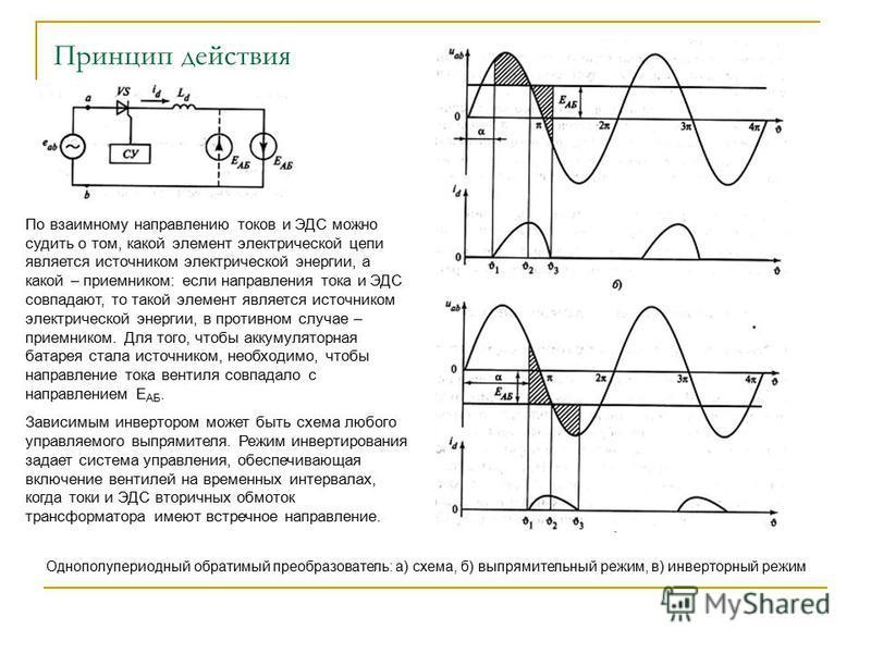 Принцип действия Однополупериодный обратимый преобразователь: а) схема, б) выпрямительный режим, в) инверторный режим По взаимному направлению токов и ЭДС можно судить о том, какой элемент электрической цепи является источником электрической энергии,
