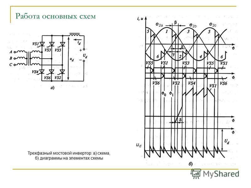 Работа основных схем Трехфазный мостовой инвертор: а) схема, б) диаграммы на элементах схемы udud e 2a e 2b e 2c