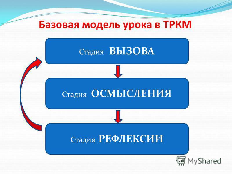 Базовая модель урока в ТРКМ Стадия ВЫЗОВА Стадия ОСМЫСЛЕНИЯ Стадия РЕФЛЕКСИИ