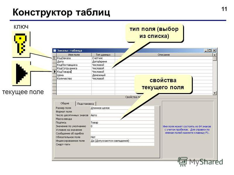 11 Конструктор таблиц тип поля (выбор из списка) свойства текущего поля ключ текущее поле