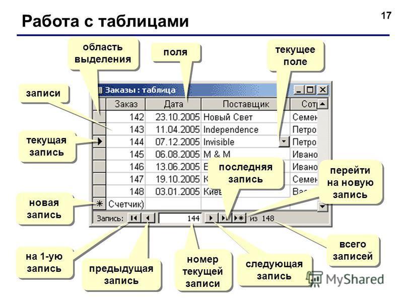 17 Работа с таблицами поля записи текущая запись область выделения новая запись на 1-ую запись предыдущая запись номер текущей записи следующая запись последняя запись перейти на новую запись всего записей текущее поле