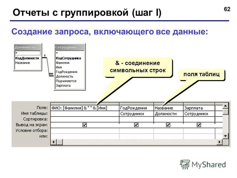 62 Отчеты с группировкой (шаг I) Создание запроса, включающего все данные: & - соединение символьных строк поля таблиц