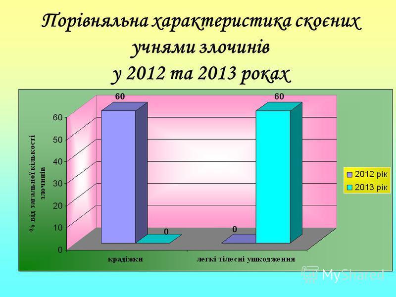 Порівняльна характеристика скоєних учнями злочинів у 2012 та 2013 роках