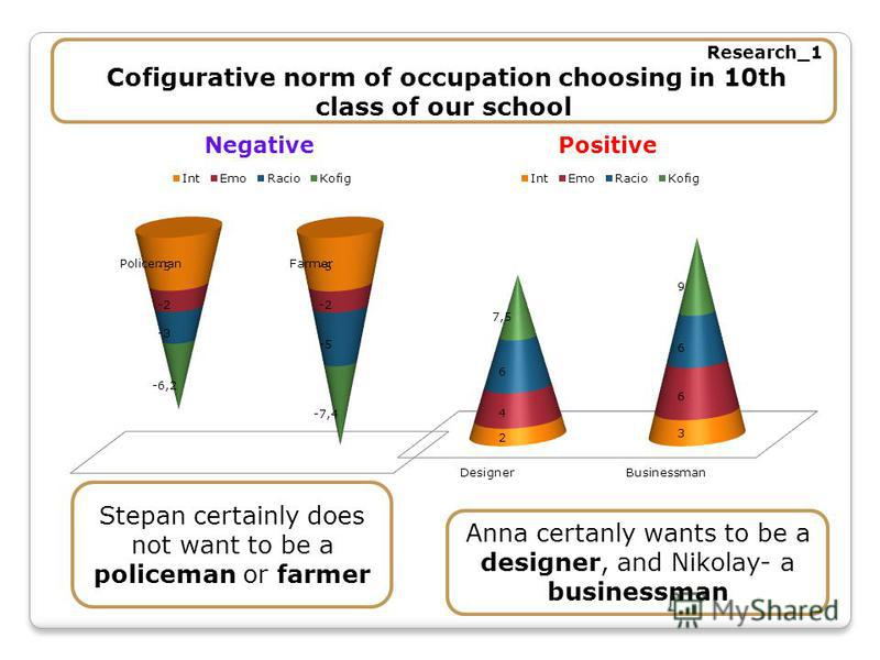 Research_1 Cofigurative norm of occupation choosing in 10th class of our school Stepan certainly does not want to be a policeman or farmer Anna certanly wants to be a designer, and Nikolay- a businessman