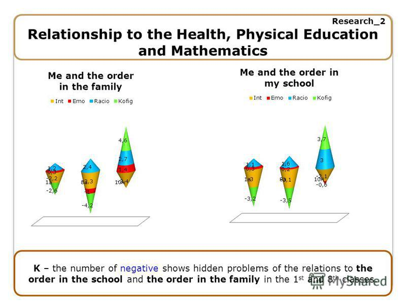 Research_2 Relationship to the Health, Physical Education and Mathematics K – the number of negative shows hidden problems of the relations to the order in the school and the order in the family in the 1 st and 8 th classes.