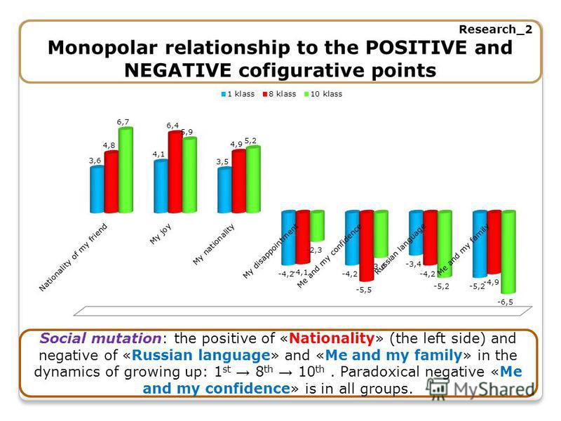 Research_2 Monopolar relationship to the POSITIVE and NEGATIVE cofigurative points Social mutation: the positive of «Nationality» (the left side) and negative of «Russian language» and «Me and my family» in the dynamics of growing up: 1 st 8 th 10 th