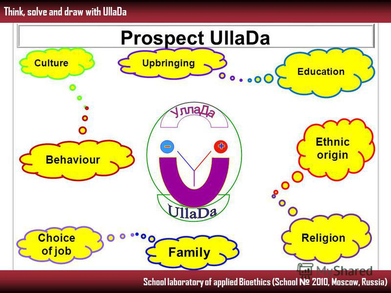 Think, solve and draw with UllaDa School laboratory of applied Bioethics (School 2010, Moscow, Russia) Prospect UllaDa Education UpbringingCulture Choice of job Family Behaviour Ethnic origin Religion