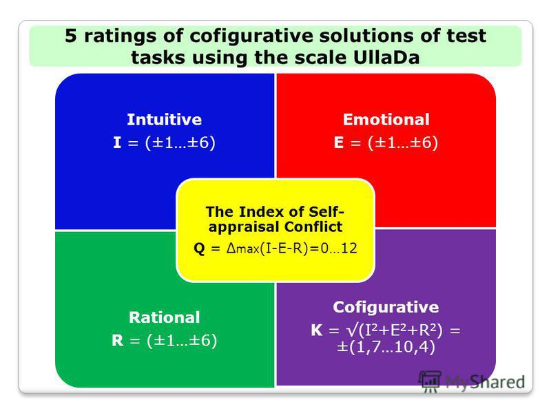 5 ratings of cofigurative solutions of test tasks using the scale UllaDa