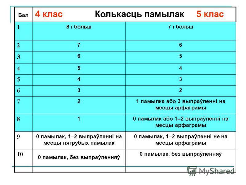 Бал 4 клас Колькасць памылак 5 клас 1 8 і больш7 і больш 2 76 3 65 4 54 5 43 6 32 7 21 памылка або 3 выпраўленні на месцы арфаграмы 8 10 памылак або 1–2 выпраўленні на месцы арфаграмы 9 0 памылак, 1–2 выпраўленні на месцы нягрубых памылак 0 памылак,