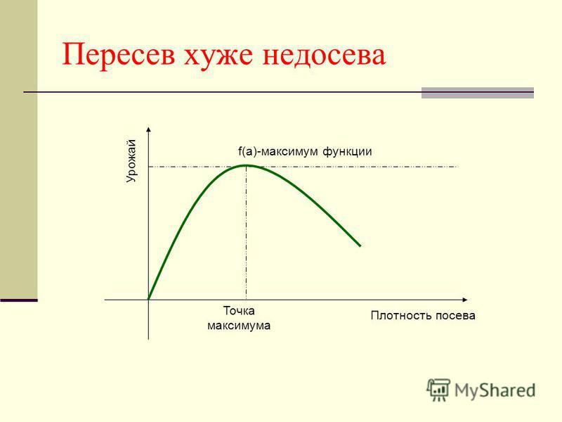Пересев хуже недосева Точка максимума f(a)-максимум функции Плотность посева Урожай