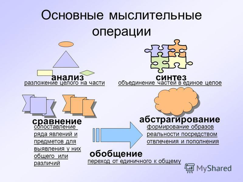 Основные мыслительные операции анализ синтез сравнение абстрагирование обобщение разложение целого на части объединение частей в единое целое сопоставление ряда явлений и предметов для выявления у них общего или различий формирование образов реальнос