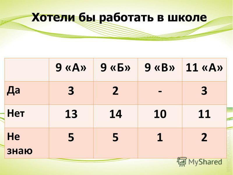 9 «А»9 «Б»9 «В»11 «А» Да 32-3 Нет 13141011 Не знаю 5512 Хотели бы работать в школе
