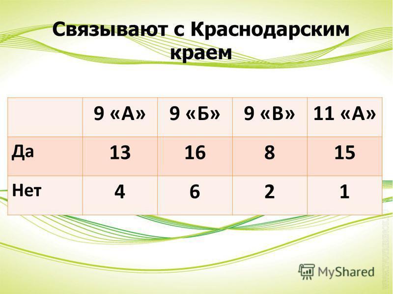 9 «А»9 «Б»9 «В»11 «А» Да 1316815 Нет 4621 Связывают с Краснодарским краем