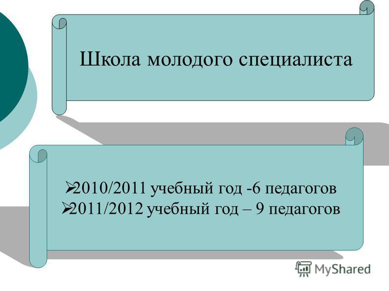 Школа молодого специалиста 2010/2011 учебный год -6 педагогов 2011/2012 учебный год – 9 педагогов
