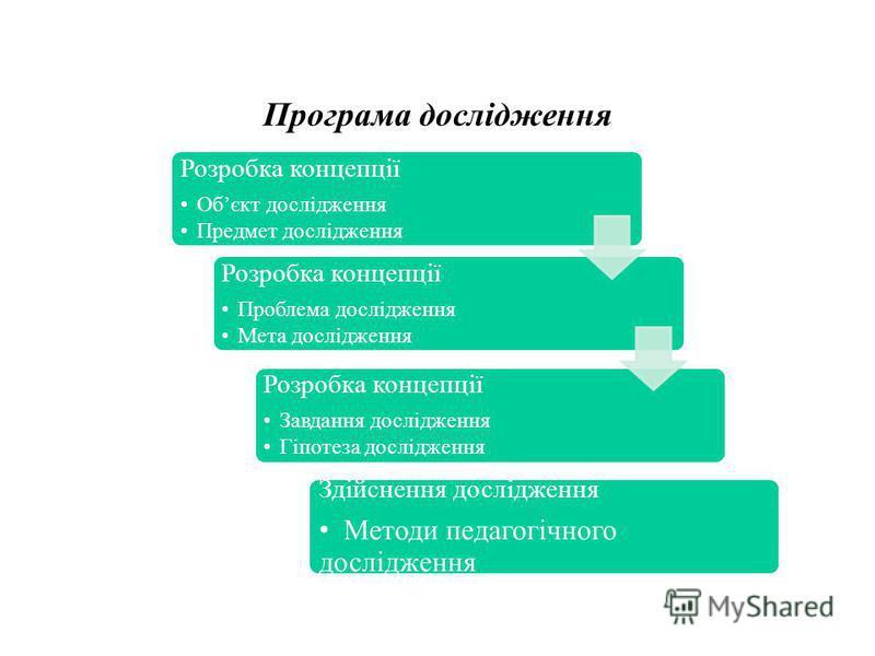 Програма дослідження Розробка концепції Обєкт дослідження Предмет дослідження Розробка концепції Проблема дослідження Мета дослідження Розробка концепції Завдання дослідження Гіпотеза дослідження Завдання дослідження Гіпотеза дослідження Здійснення д