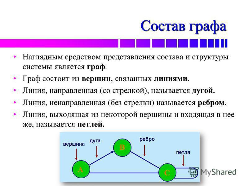 Состав графа Наглядным средством представления состава и структуры системы является граф. Граф состоит из вершин, связанных линиями. Линия, направленная (со стрелкой), называется дугой. Линия, ненаправленная (без стрелки) называется ребром. Линия, вы