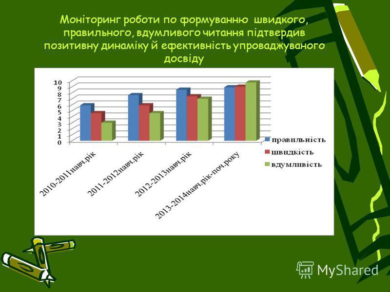 Моніторинг роботи по формуванню швидкого, правильного, вдумливого читання підтвердив позитивну динаміку й ефективність упроваджуваного досвіду