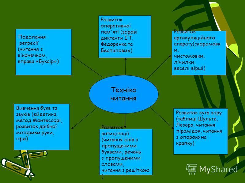 Розвиток оперативної пам'яті (зорові диктанти І.Т. Федоренка та Беспалових) Вивчення букв та звуків (ейдетика, метод Монтессорі, розвиток дрібної моторики руки, ігри) Розвиток кута зору (таблиці Шульте, Лезера, читання пірамідок, читання з опорою на