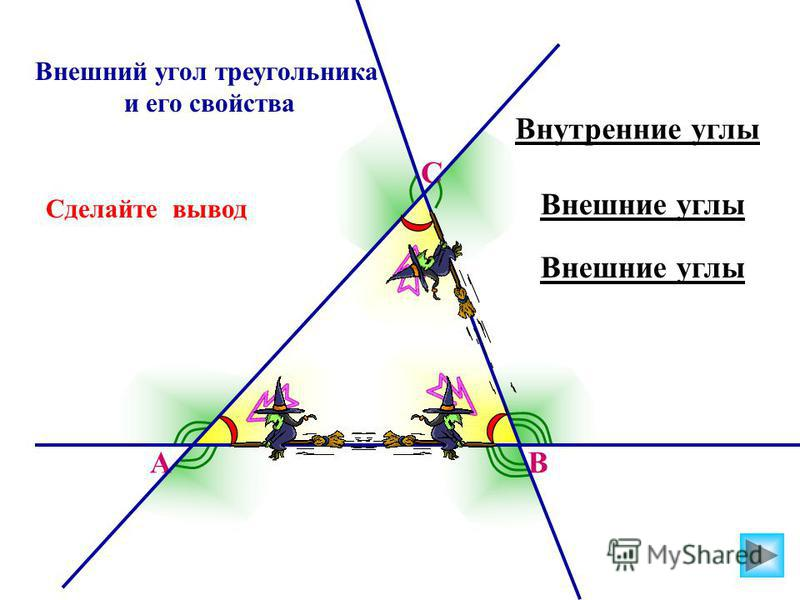 Внешний угол треугольника и его свойства Внутренние углы АВ С Внешние углы Сделайте вывод