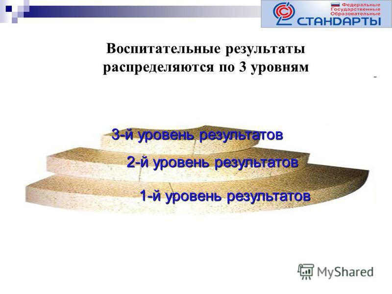 Воспитательные результаты распределяются по 3 уровням 3-й уровень результатов 1-й уровень результатов 2-й уровень результатов