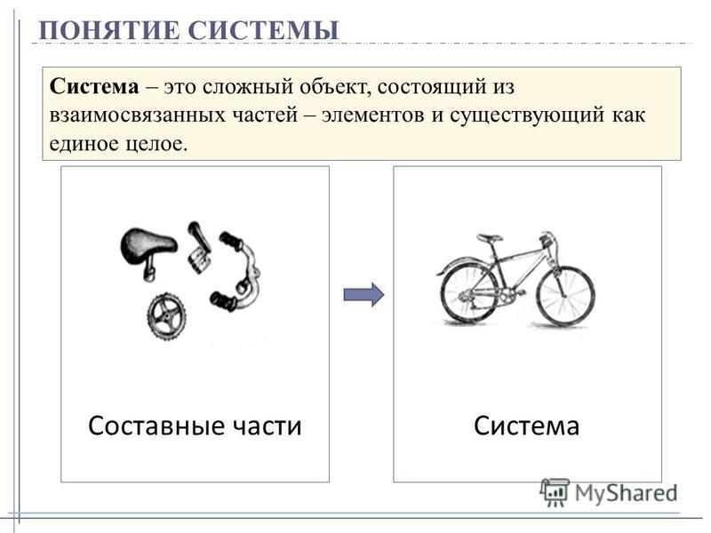 ПОНЯТИЕ СИСТЕМЫ Система – это сложный объект, состоящий из взаимосвязанных частей – элементов и существующий как единое целое. Составные части Система