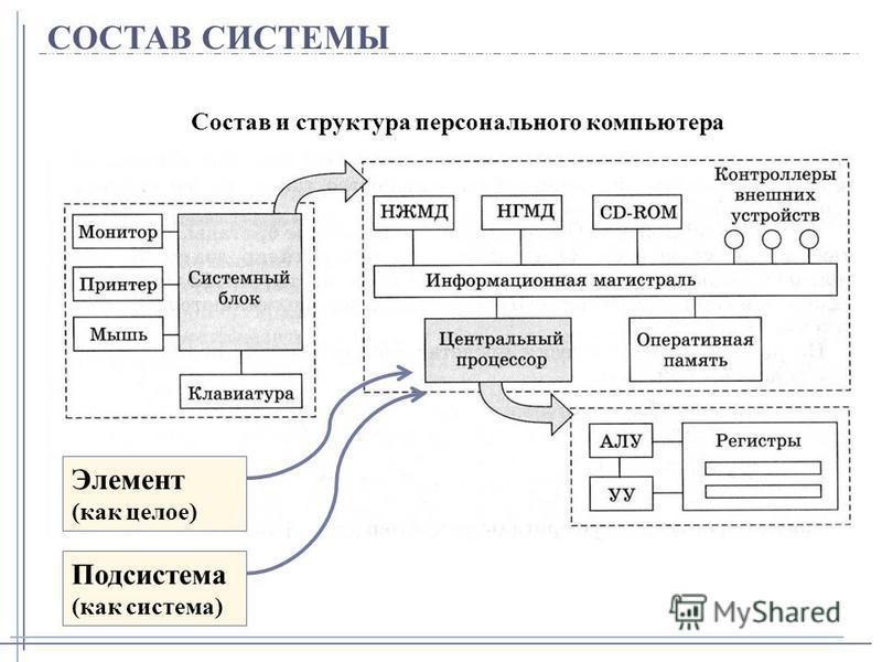 СОСТАВ СИСТЕМЫ Состав и структура персонального компьютера Элемент (как целое) Подсистема (как система)