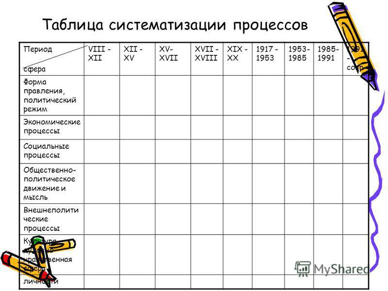 Таблица систематизации процессов Период сфера VIII - XII XII - XV XV- XVII XVII - XVIII XIX - XX 1917 - 1953 1953- 1985 1985- 1991 1991 - совр Форма правления, политический режим Экономические процессы Социальные процессы Общественно- политическое дв