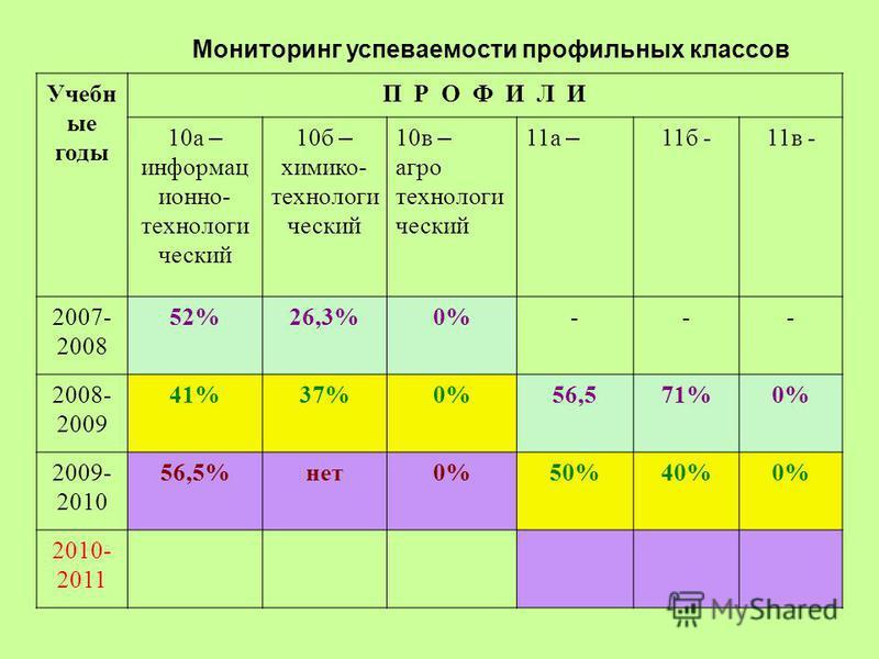Мониторинг успеваемости профильных классов Учебн ые годы П Р О Ф И Л И 10 а – информационно- технологичешский 10 б – химико- технологичешский 10 в – агро технологичешский 11 а – 11 б -11 в - 2007- 2008 52%26,3%0%--- 2008- 2009 41%37%0%56,571%0% 2009-