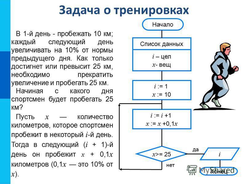 Задача о тренировках Конец да нет Начало Список данных i – цел x - вещ i := 1 x := 10 x >= 25 i := i +1 x := x +0,1 x i В 1-й день - пробежать 10 км; каждый следующий день увеличивать на 10% от нормы предыдущего дня. Как только достигнет или превысит