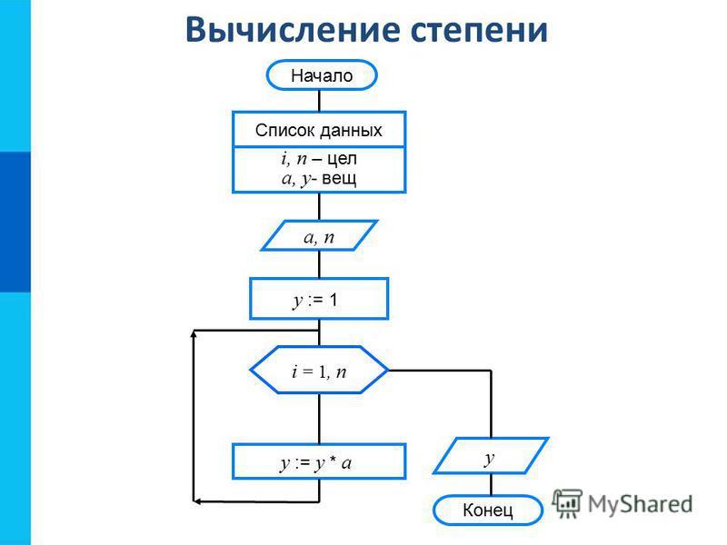 Вычисление степени Конец Начало Список данных i, n – цел a, y - вещ y := 1 y := y * a y a, n i = 1, n